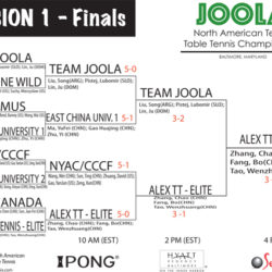 SE bracket - 2011 teams
